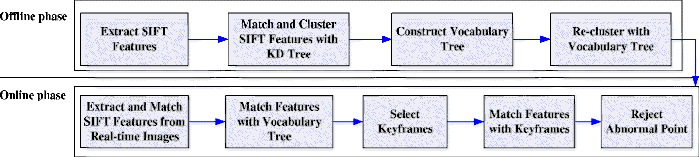 An adaptive image feature matching method using mixed Vocabulary-KD