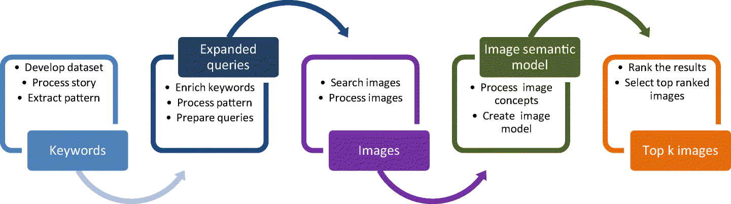 Text-to-picture tools, systems, and approaches: a survey