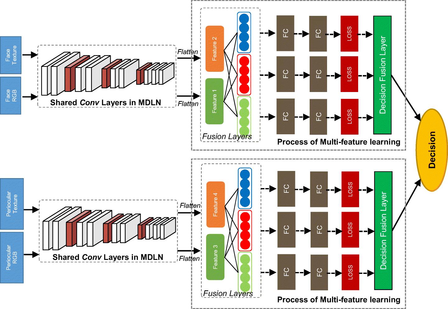 Implementation of multimodal biometric recognition via multi-feature