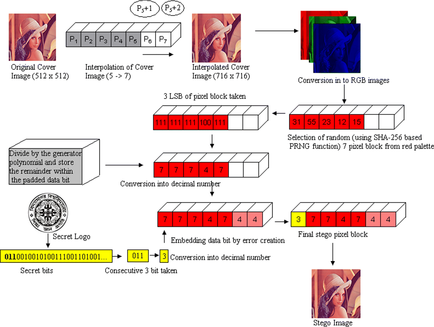 A Robust Reversible Data Hiding Scheme For Color Image Using