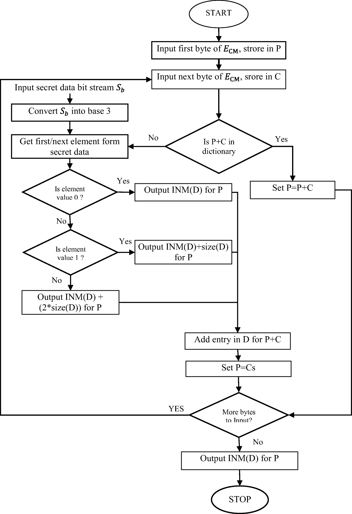 An optimal high capacity reversible data hiding scheme using move to