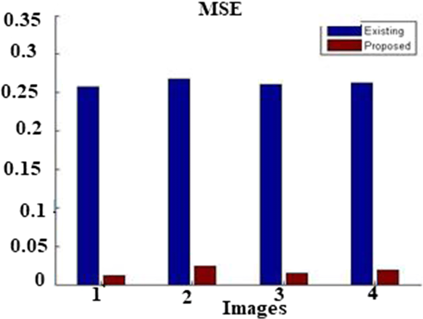 Digital image Watermark embedding and extraction using oppositional