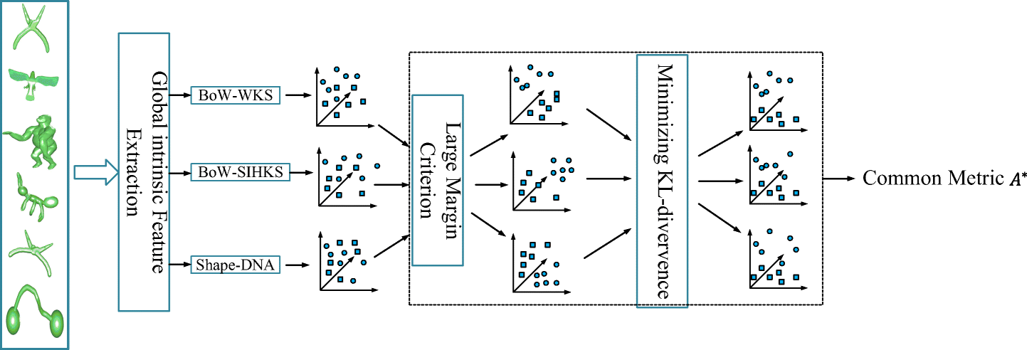 Multi-feature distance metric learning for non-rigid 3D