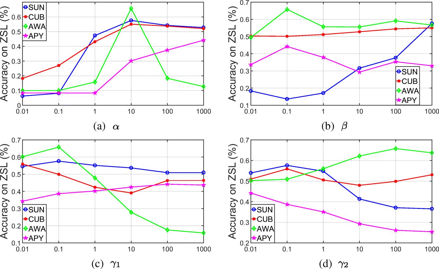 Asymmetric graph based zero shot learning | SpringerLink