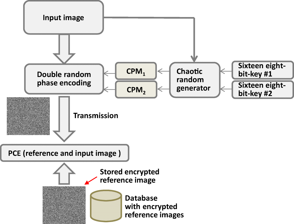 An efficient image-based verification scheme by fusion of