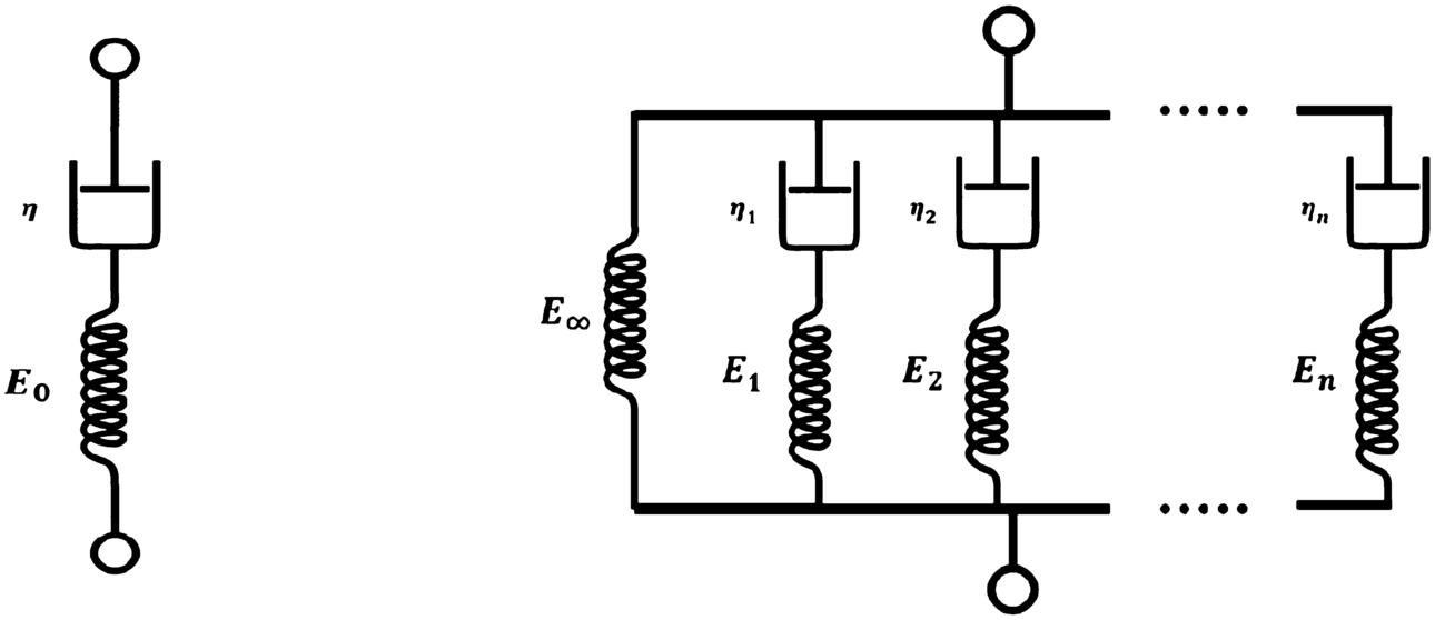 Optimal discrete-time Prony series fitting method for viscoelastic
