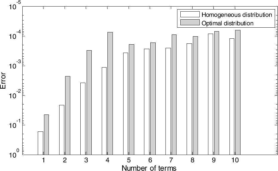 Optimal discrete-time Prony series fitting method for