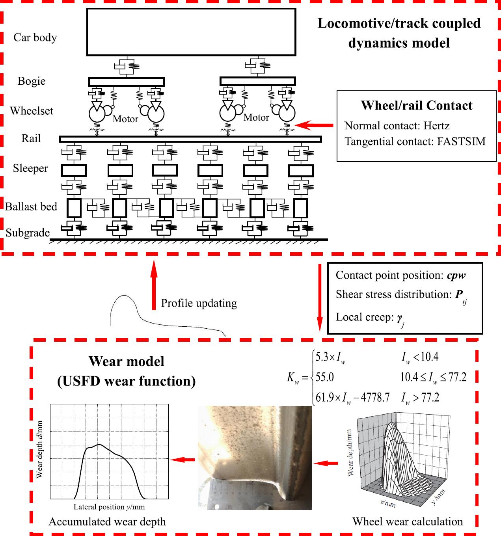 Online prediction model for wheel wear considering track flexibility