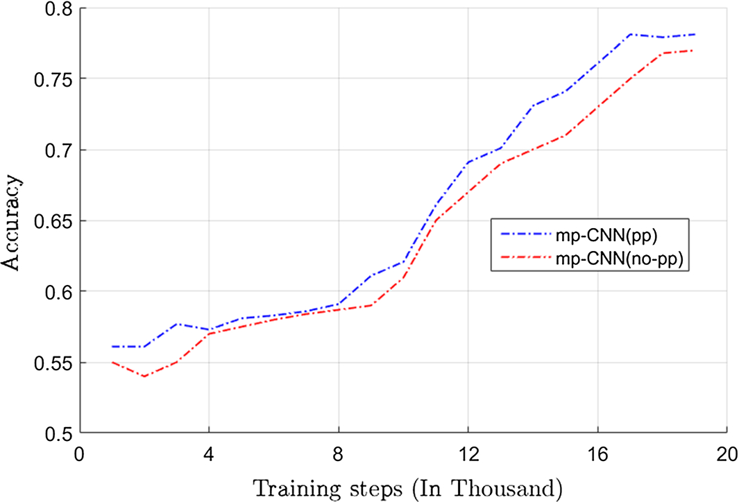 Multi-path convolutional neural network for lung cancer detection