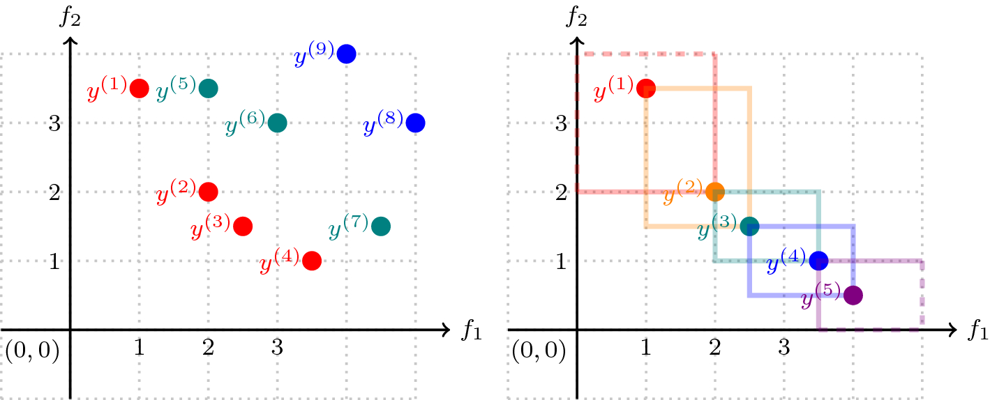 A tutorial on multiobjective optimization: fundamentals and