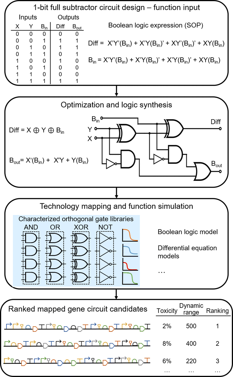 Scaling Up Genetic Circuit Design For Cellular Computing Advances Formulas To Solve Basic Dc Electric Circuits Cost Free Builder Open Image In New Window