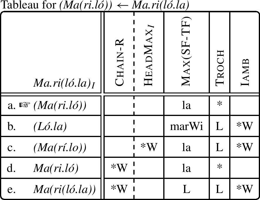 Trisyllabic Hypocoristics In Spanish And Layered Feet