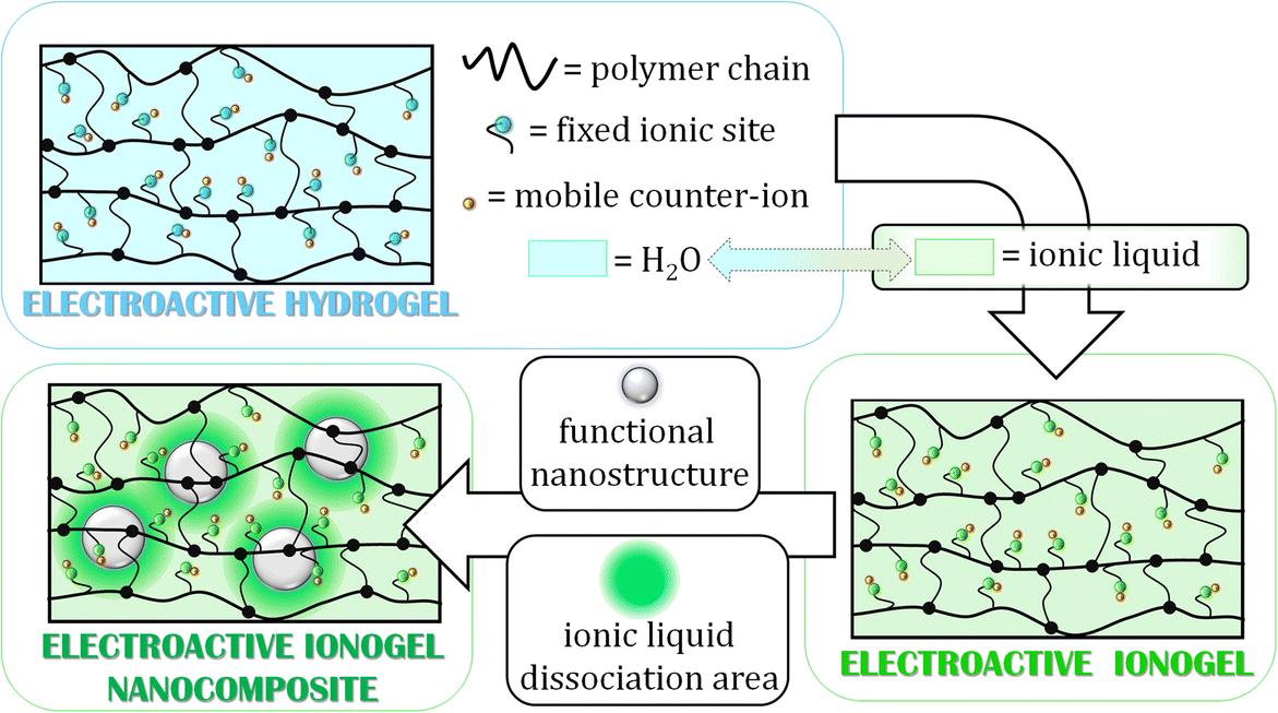 Supersonic cluster beam fabrication of metal–ionogel nanocomposites