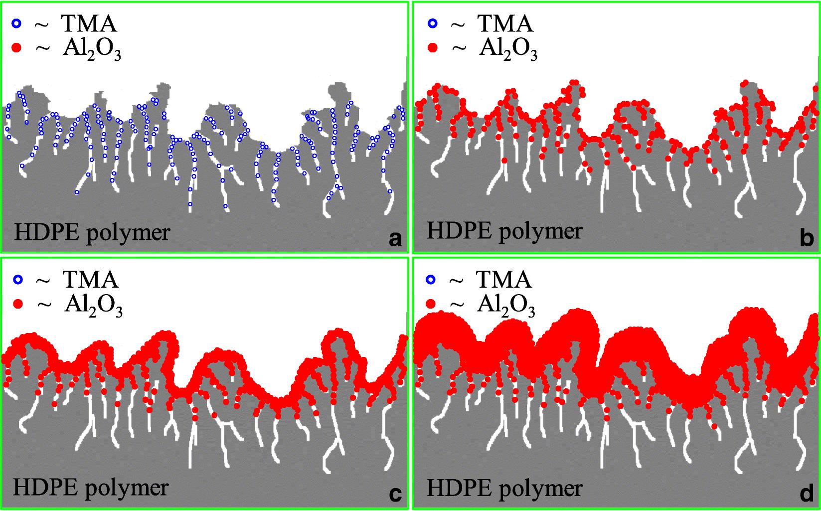 Particle atomic layer deposition   SpringerLink