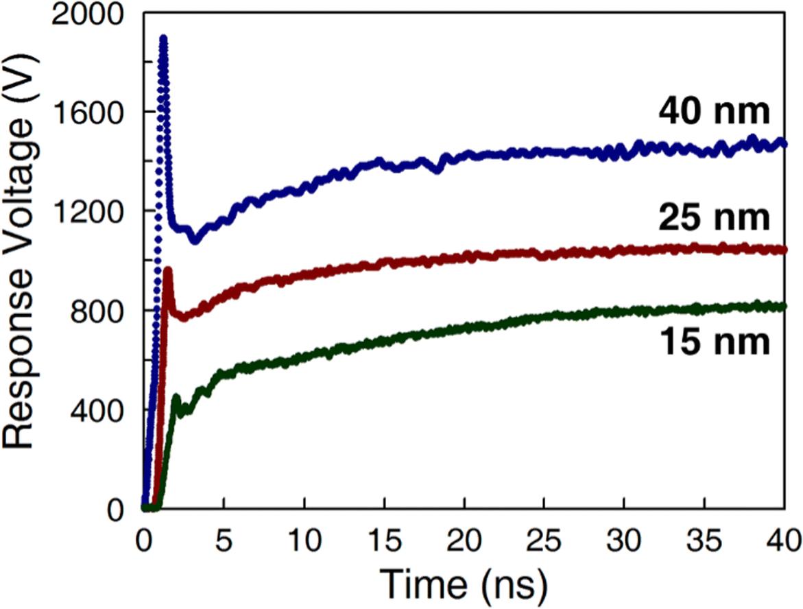 Particle atomic layer deposition | SpringerLink