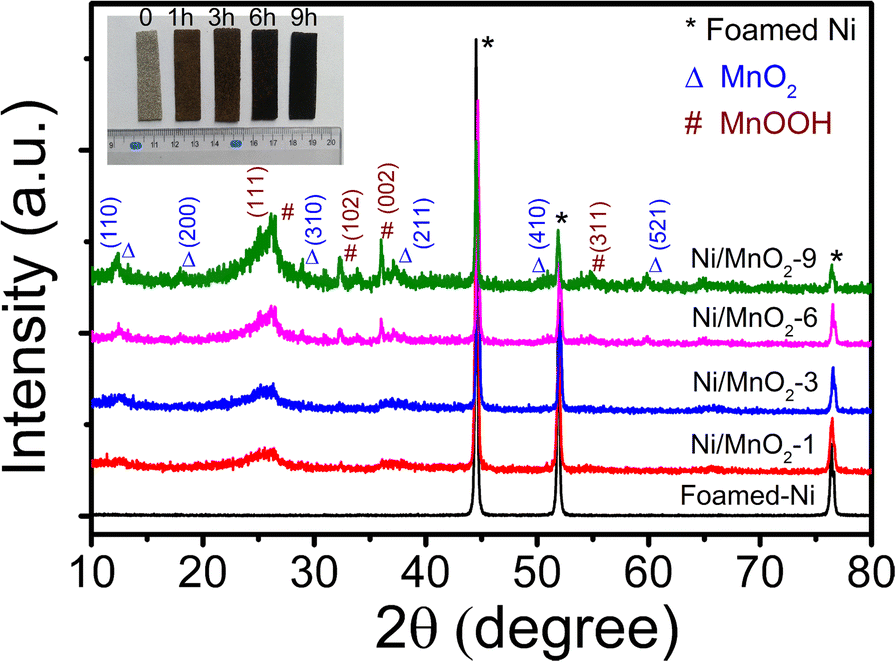 Facile synthesis of foamed-nickel supporting MnO2 as binder