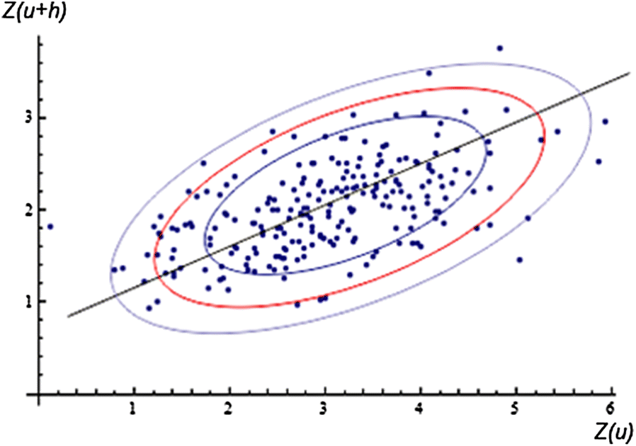 Using Mahalanobis Distance to Detect and Remove Outliers in