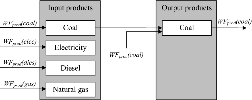 Water Footprint Assessment for Coal-to-Gas in China