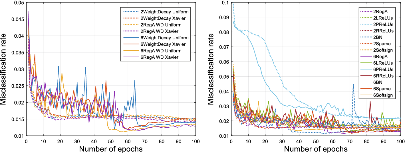 Enhance the Performance of Deep Neural Networks via L2
