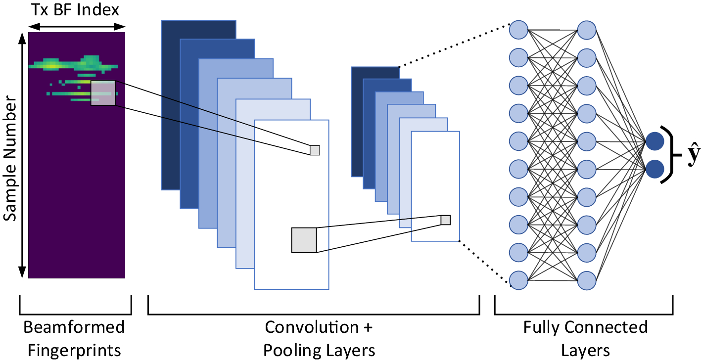 Deep Learning Architectures for Accurate Millimeter Wave