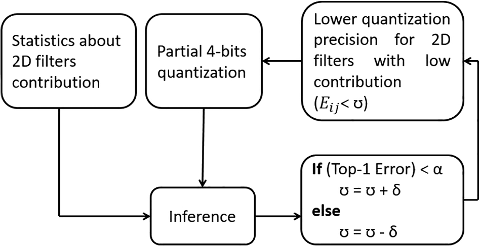 Methodologies of Compressing a Stable Performance Convolutional
