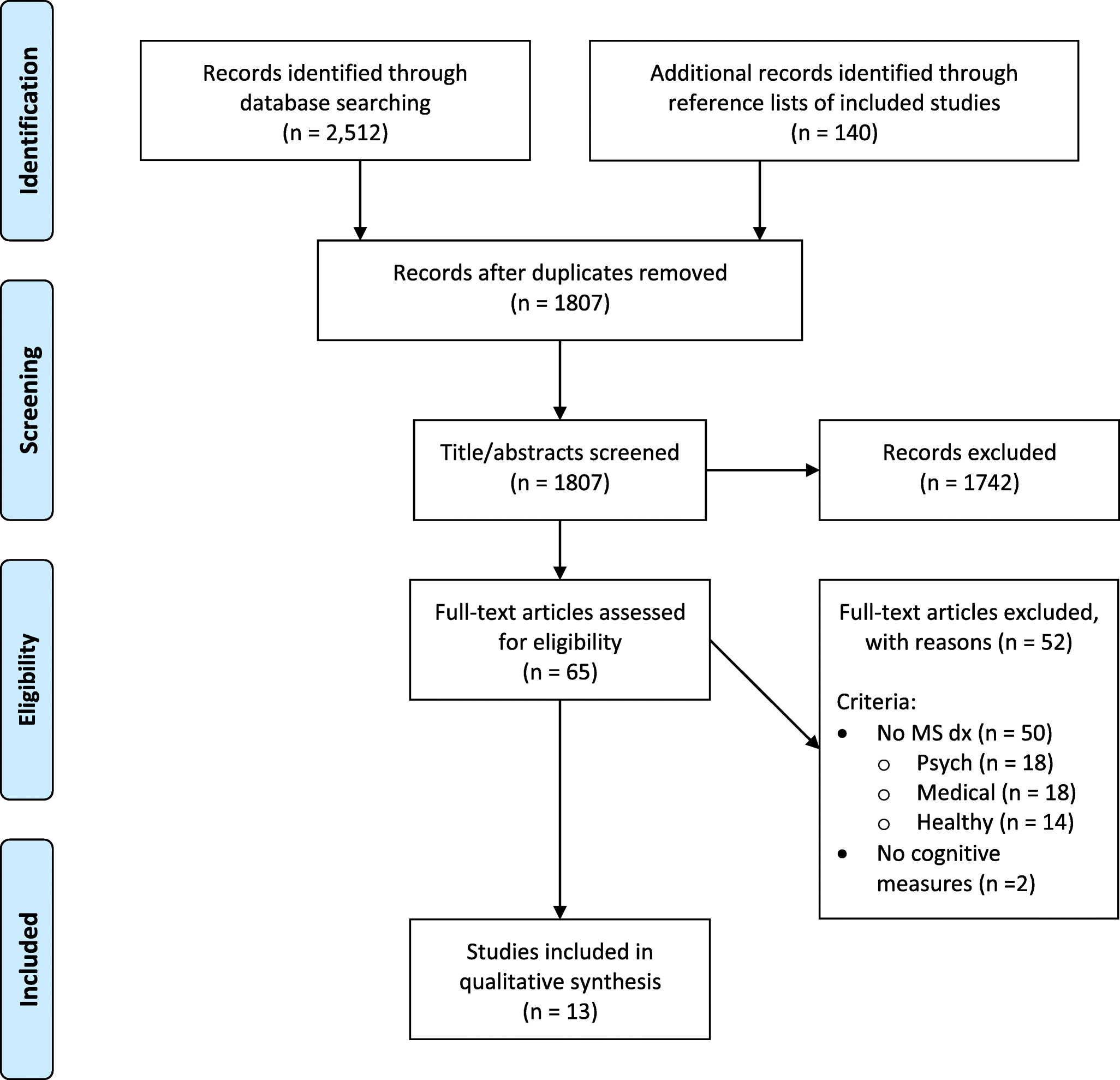 Cognitive Assessment of Individuals with Multiple Sclerosis