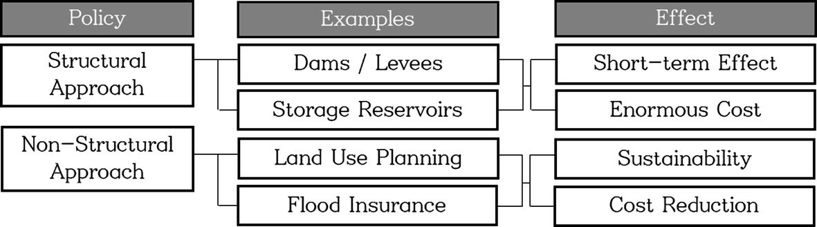 Applying conservation easement policy to river spaces to