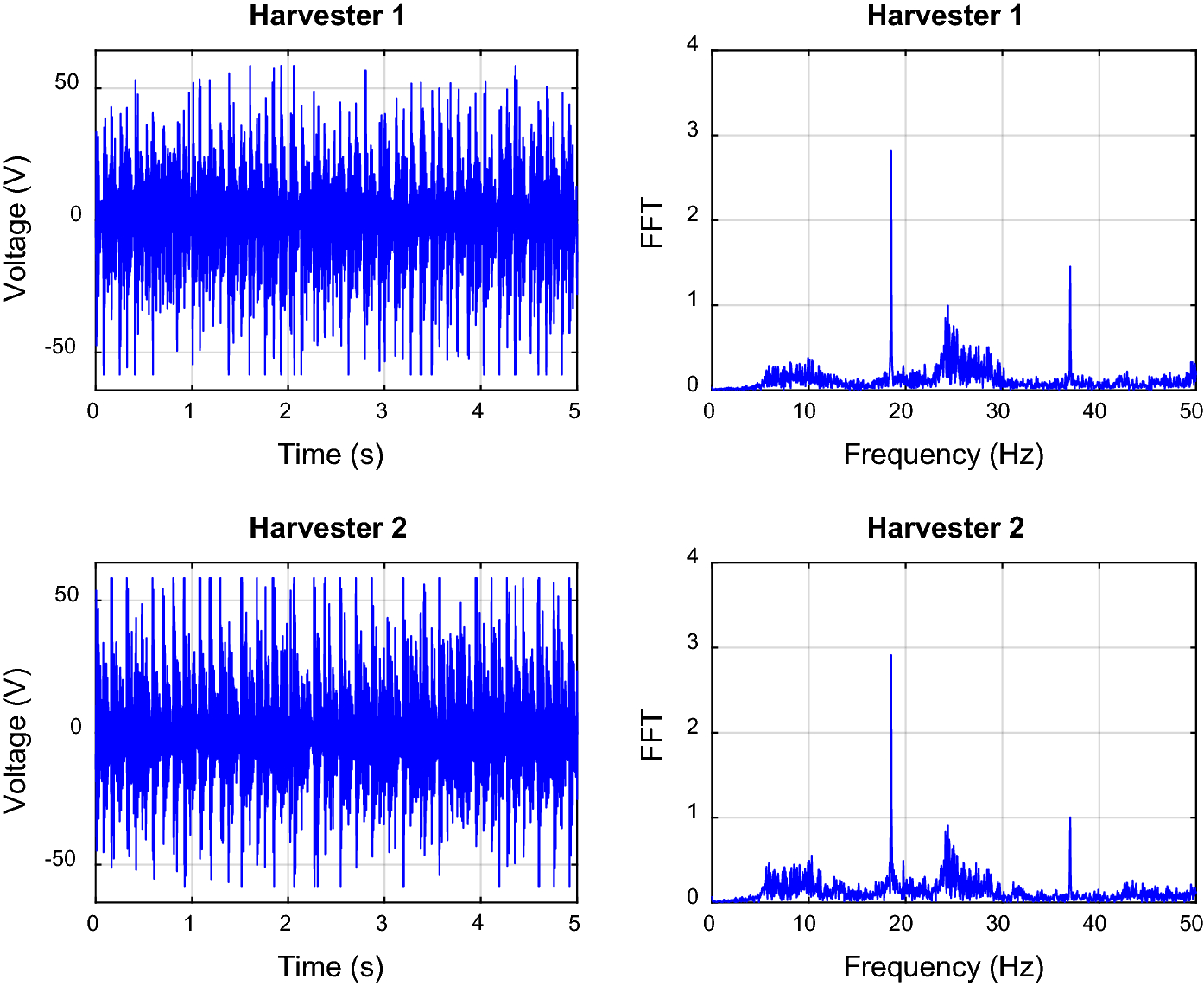Experimental investigation into the nonlinear dynamics of a