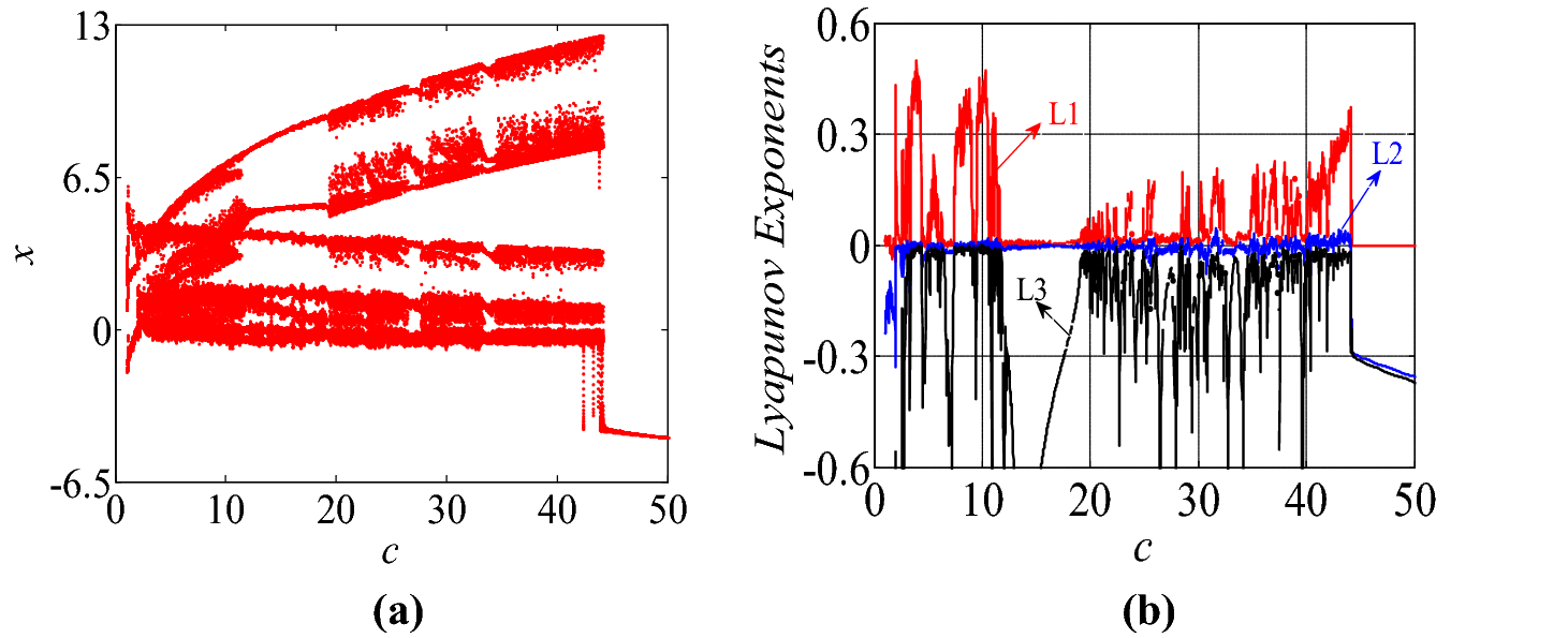 A Simple Inductor Free Memristive Circuit With Three Line Equilibria Open Image In New Window