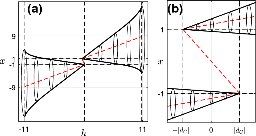A multiple focus-center-cycle bifurcation in 4D
