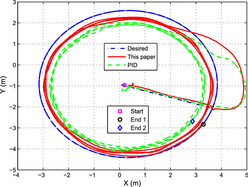 Nonlinear system identification and trajectory tracking