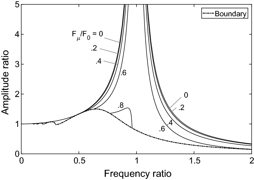 Displacement transmissibility of a Coulomb friction