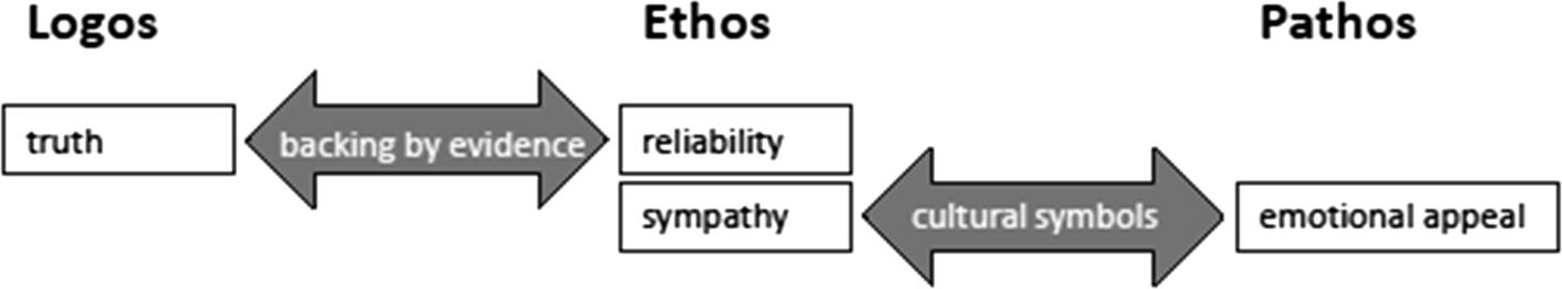 Aristotelian framing: logos, ethos, pathos and the use of