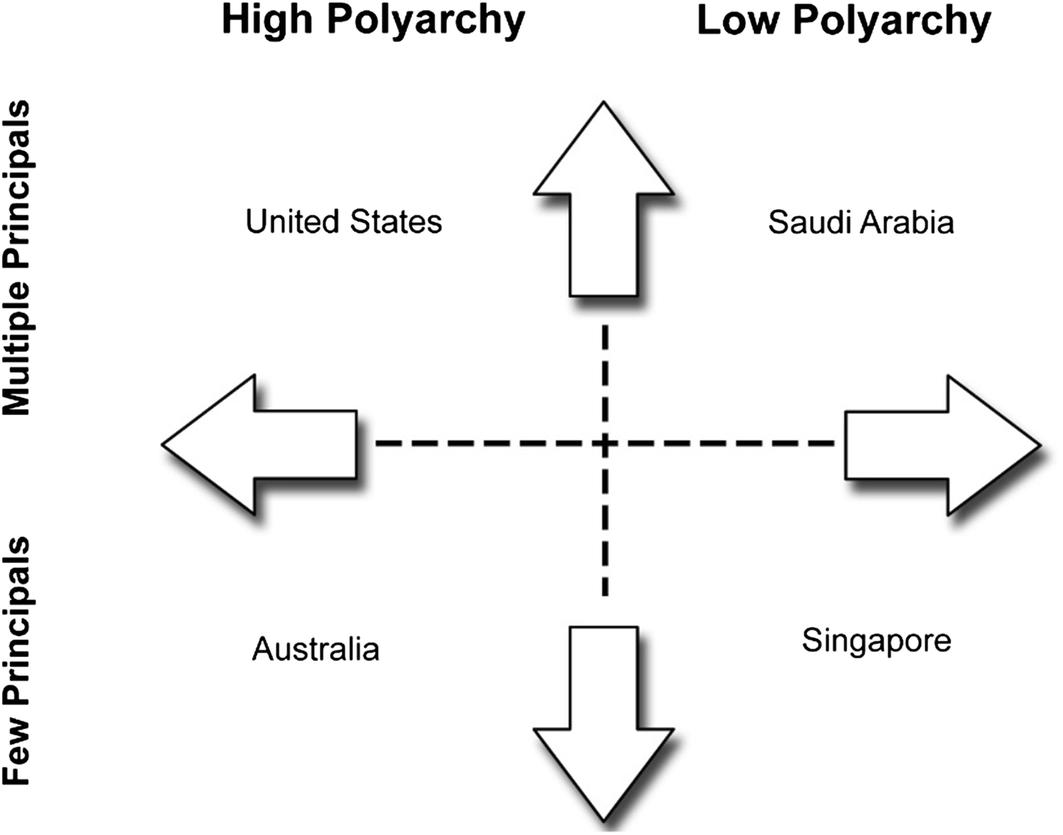 Regulation and regime: the comparative politics of adaptive