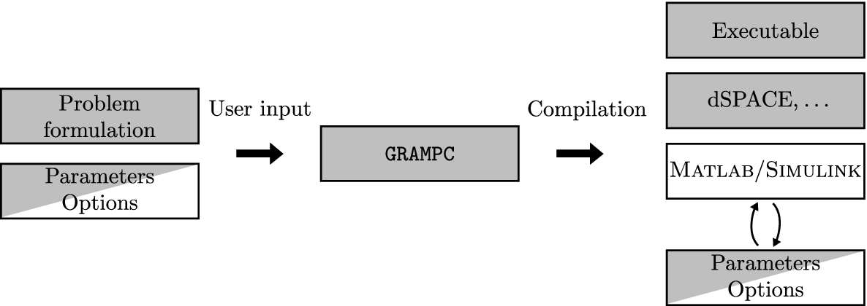 A software framework for embedded nonlinear model predictive