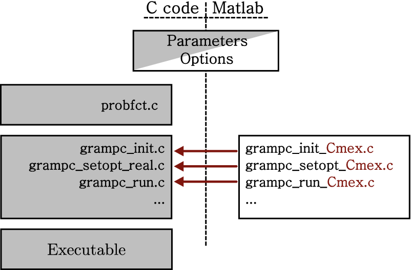 A software framework for embedded nonlinear model predictive control