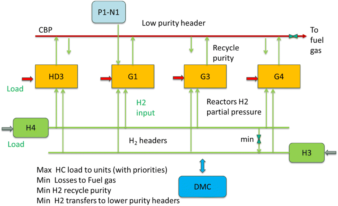 Implementation of RTO in a large hydrogen network considering