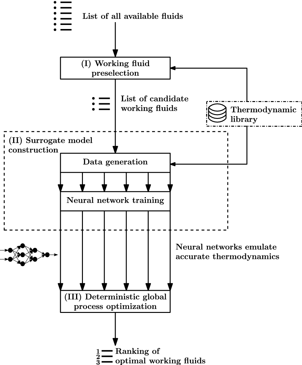 Working fluid selection for organic rankine cycles via deterministic