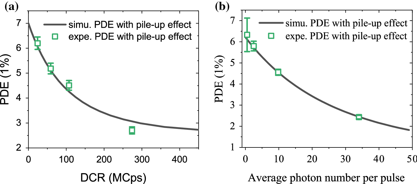 Pile-up correction in characterizing single-photon avalanche diodes