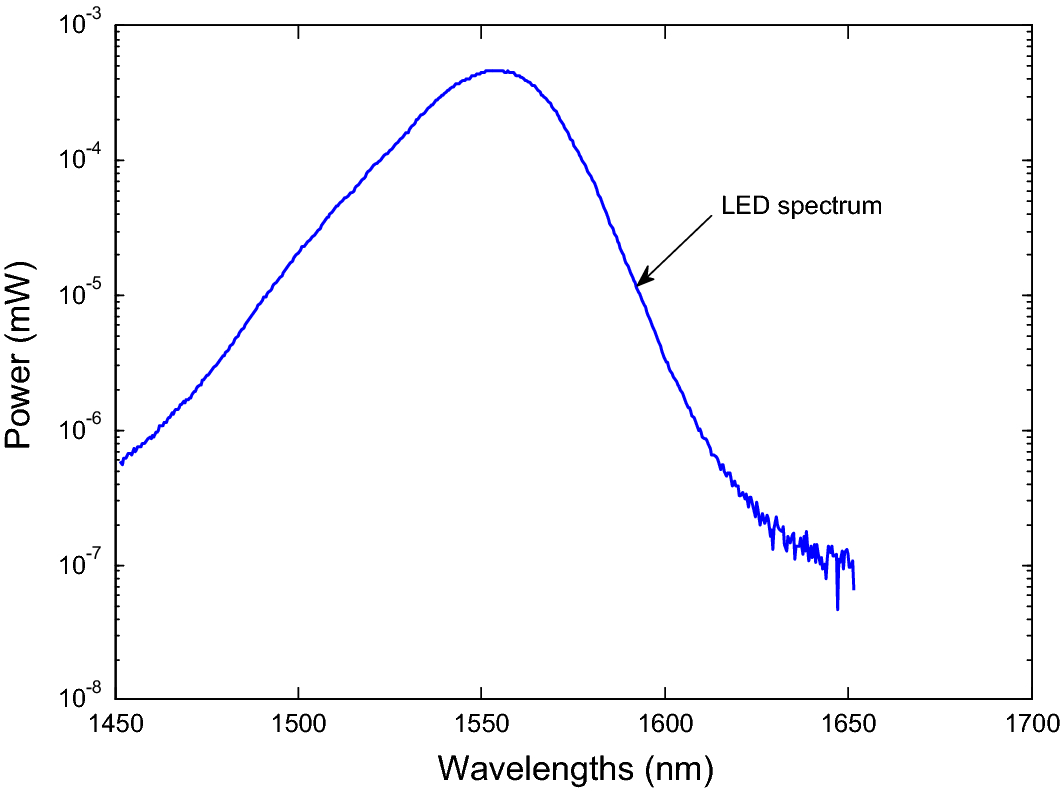 Design an efficient SAC–OCDMA system based on coherent and