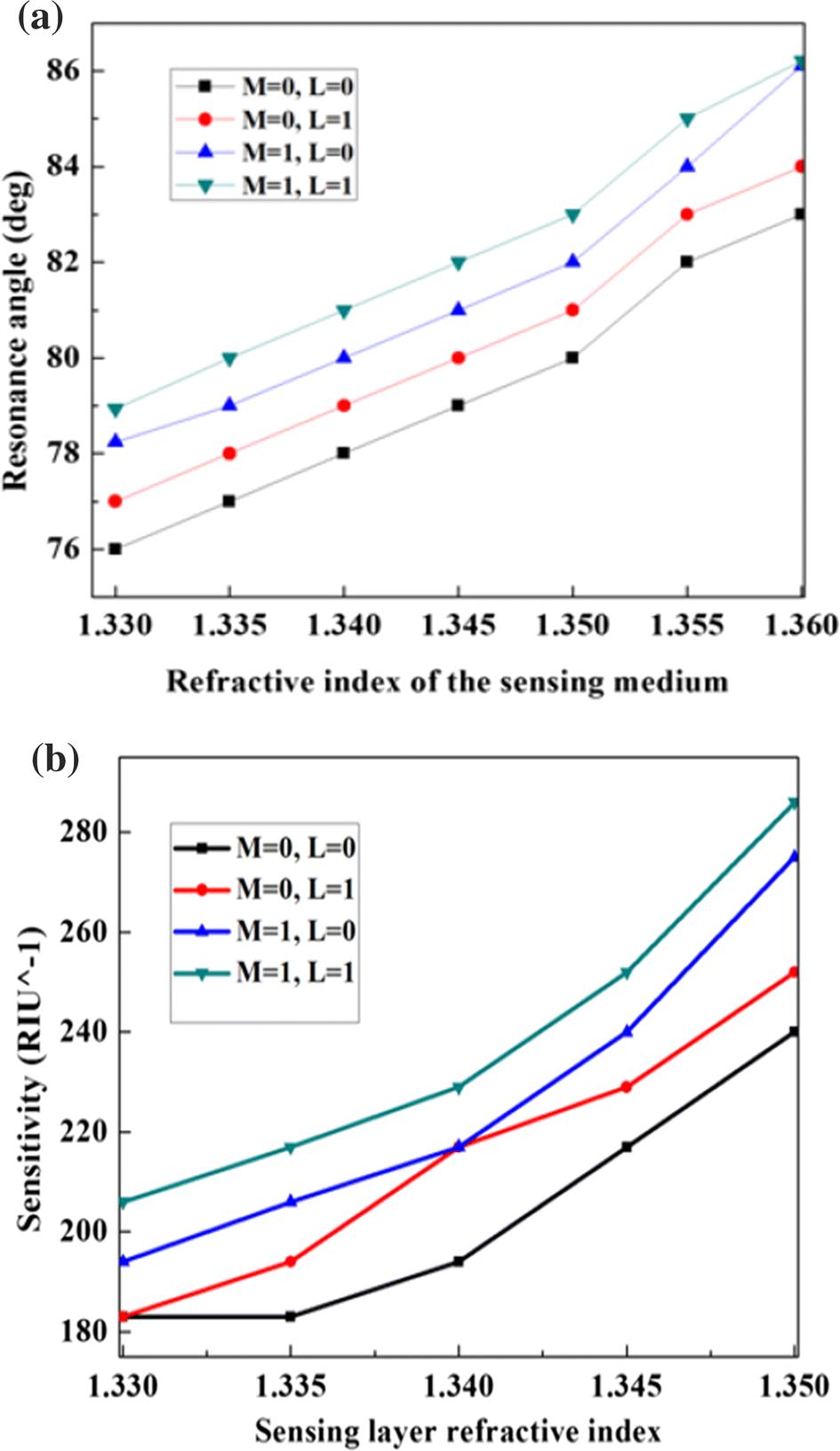 Sensitivity enhancement of surface plasmon resonance sensor