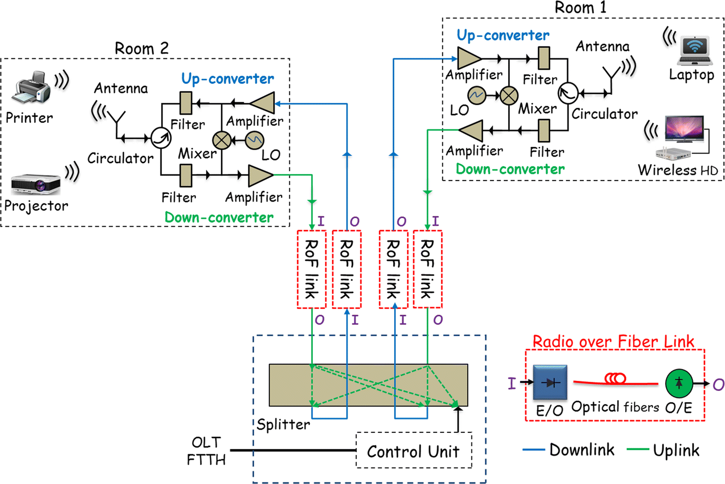 Millimeter-wave home area network prospect with cost-effective RoF