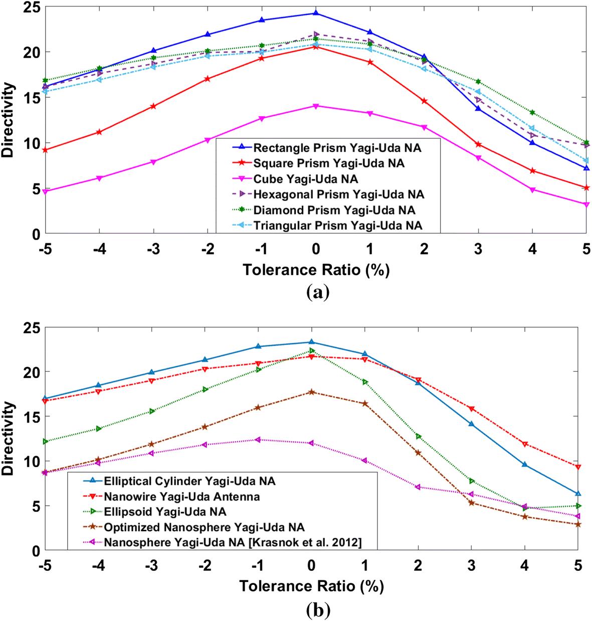 Effect of Yagi–Uda nano-antenna element shape on the