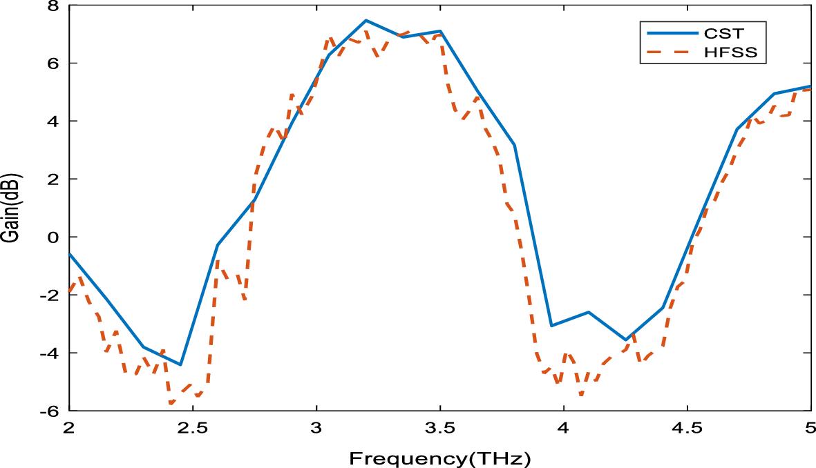 Design of a wideband microstrip nanoantenna array | SpringerLink