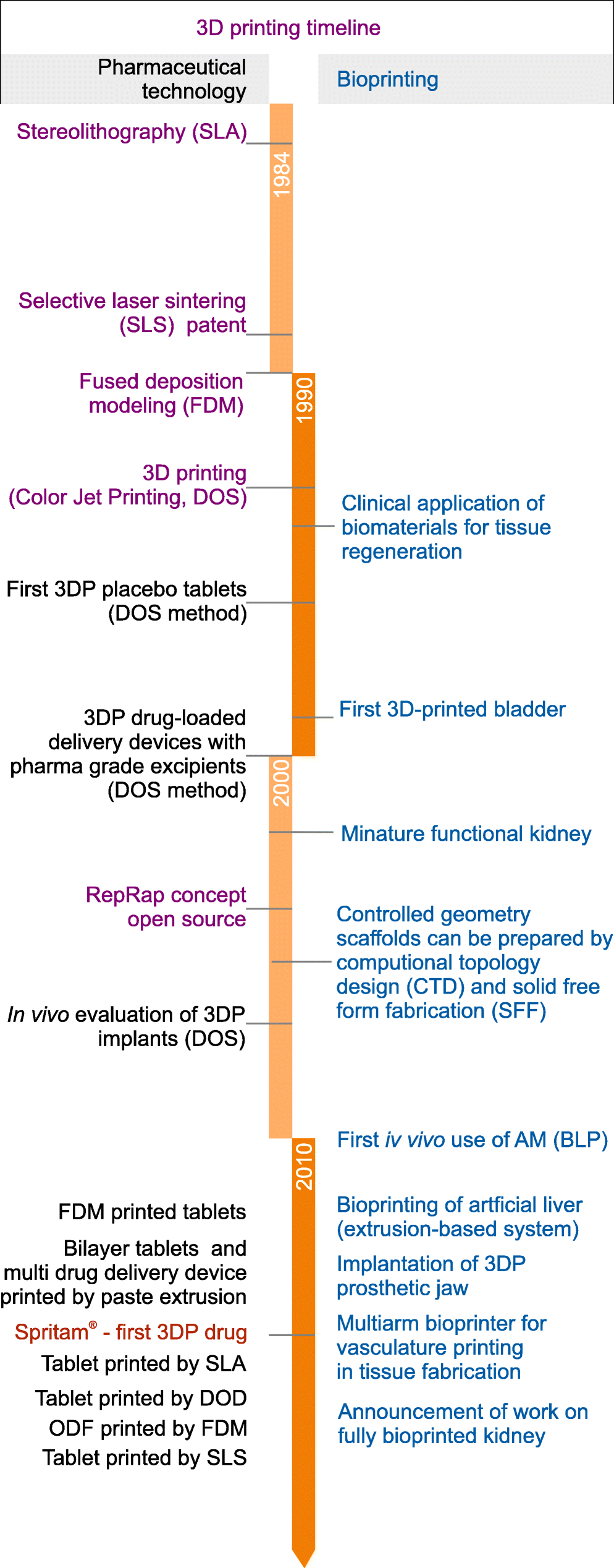 3D Printing in Pharmaceutical and Medical Applications – Recent