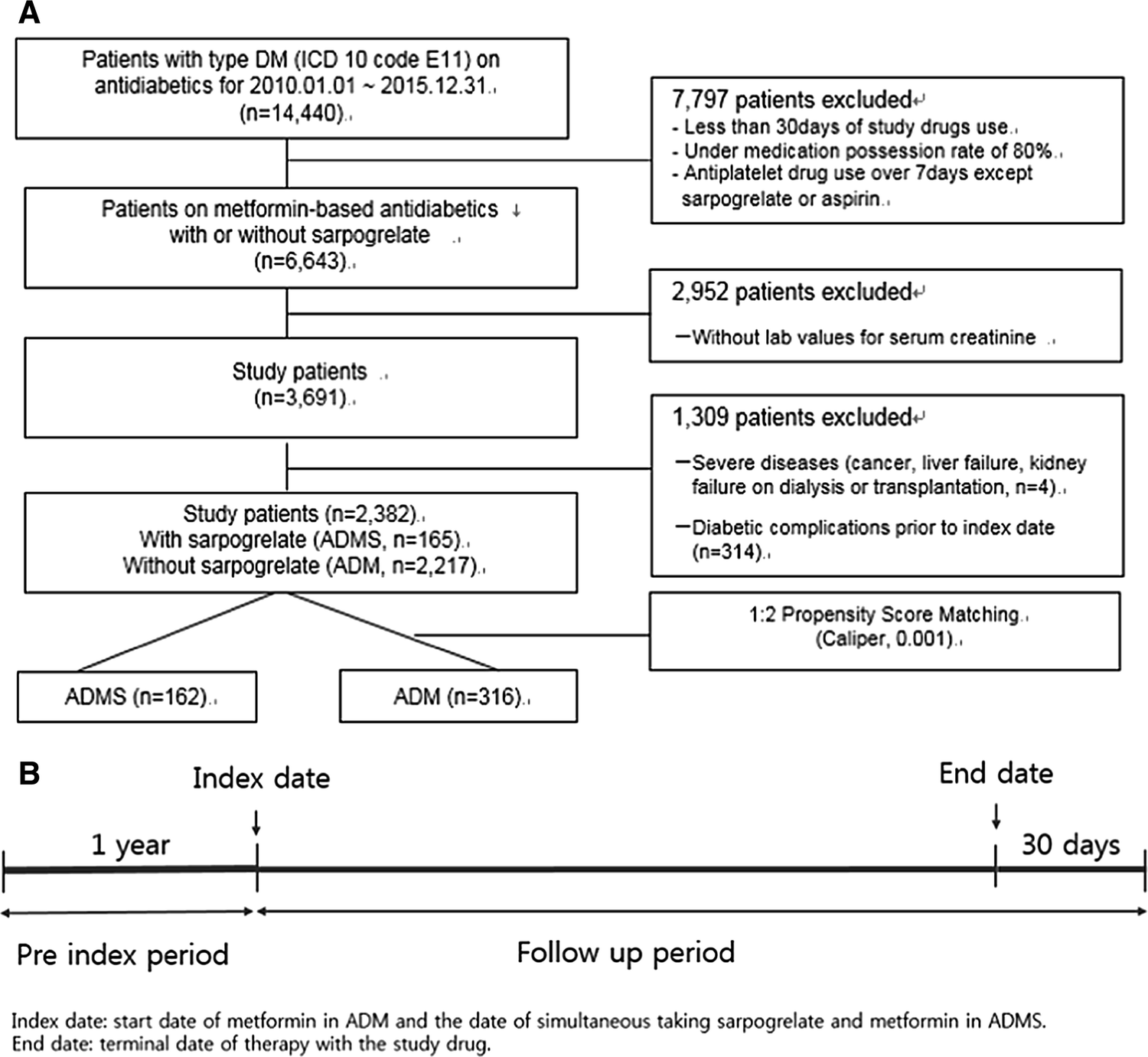 Effects of sarpogrelate on microvascular complications with