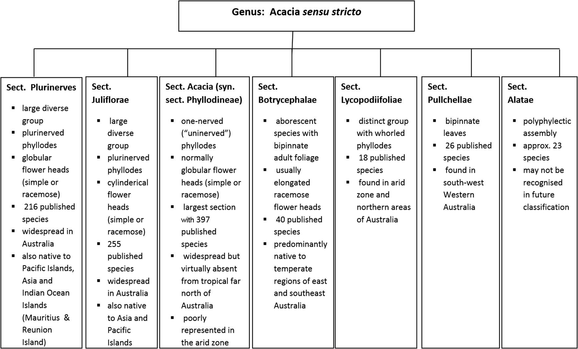 Phytochemistry and bioactivity of Acacia sensu stricto
