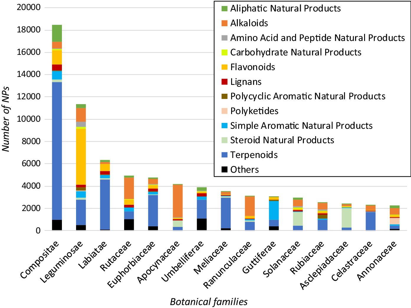 The landscape of natural product diversity and their