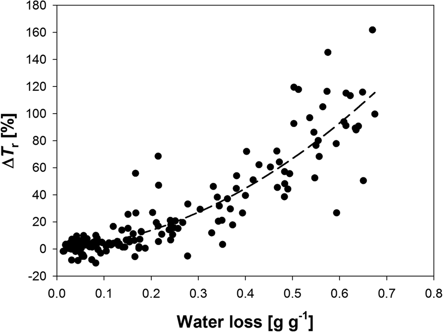 Effects of root dehydration on biomechanical properties of