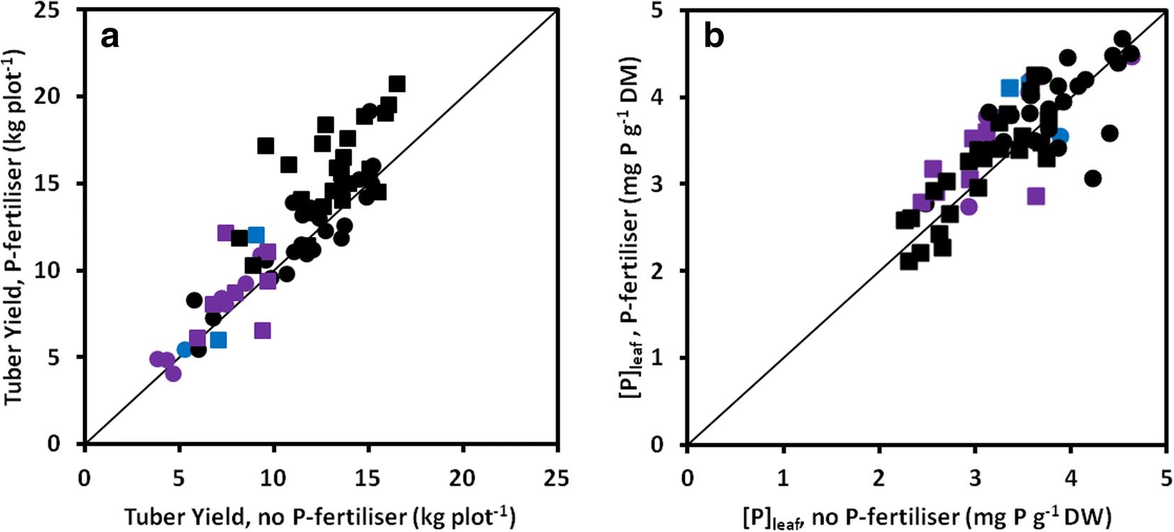 11104_2018_3776_Fig1_HTML juvenile root vigour improves phosphorus use efficiency of potato